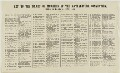 Key to The Anti-Slavery Society Convention, 1840, list of sitters in the picture by Benjamin Robert Haydon - NPG D20517