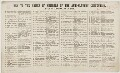 Key to The Anti-Slavery Society Convention, 1840, list of sitters in the picture by Benjamin Robert Haydon - NPG D20518